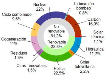 grafico energías renovables españa 2018